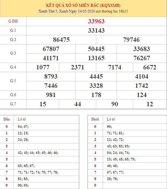Dự đoán XSMB ngày 15/5/2020 1