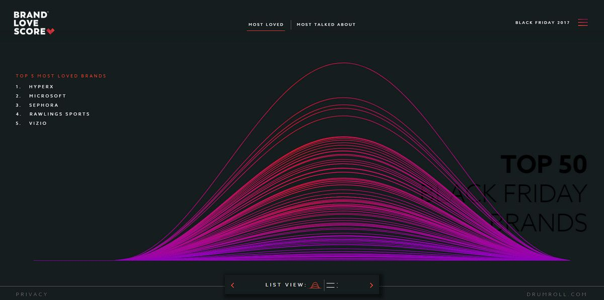 10 Websites with Data Visualization Driving User Experience | UI