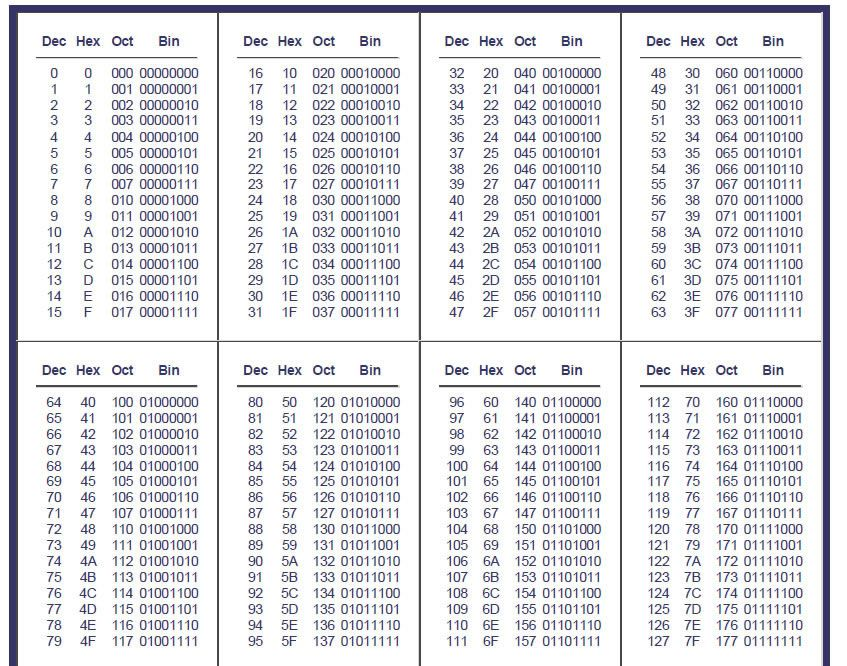 conversion table binary hex decimal | ... conversion table from ...