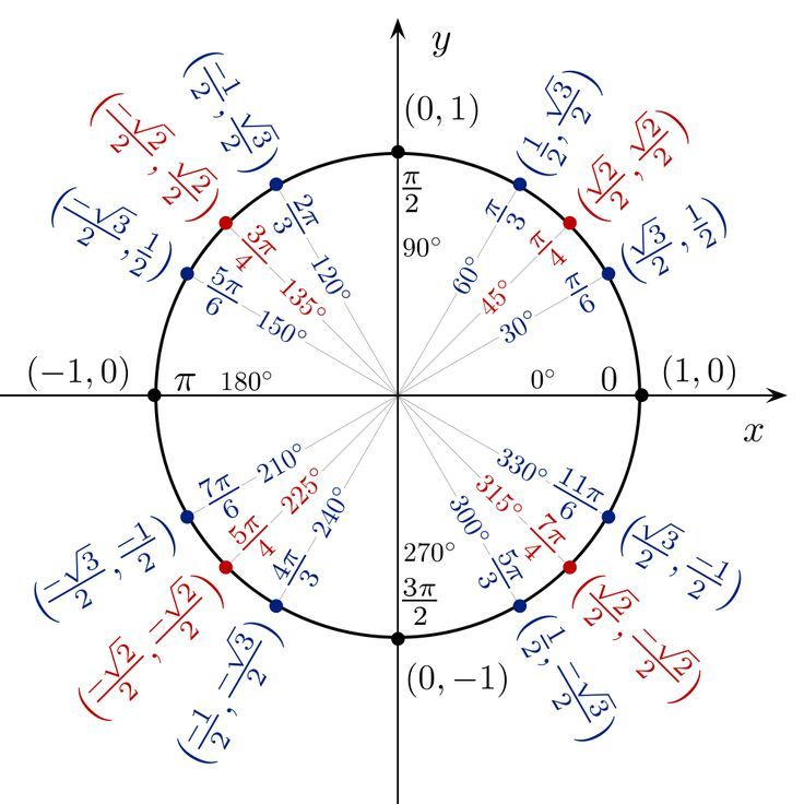 interctive explanation of fourier derivative transformation html5 - unit circle chart
