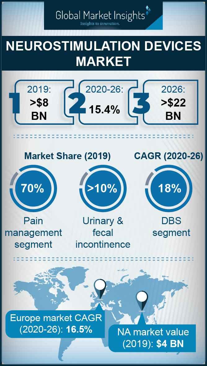 Infographic on Neurostimulation Devices Market 2020 2026