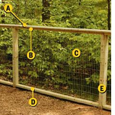 Erecting A Wire Fence At The Home Depot Tablet Garden Fencing
