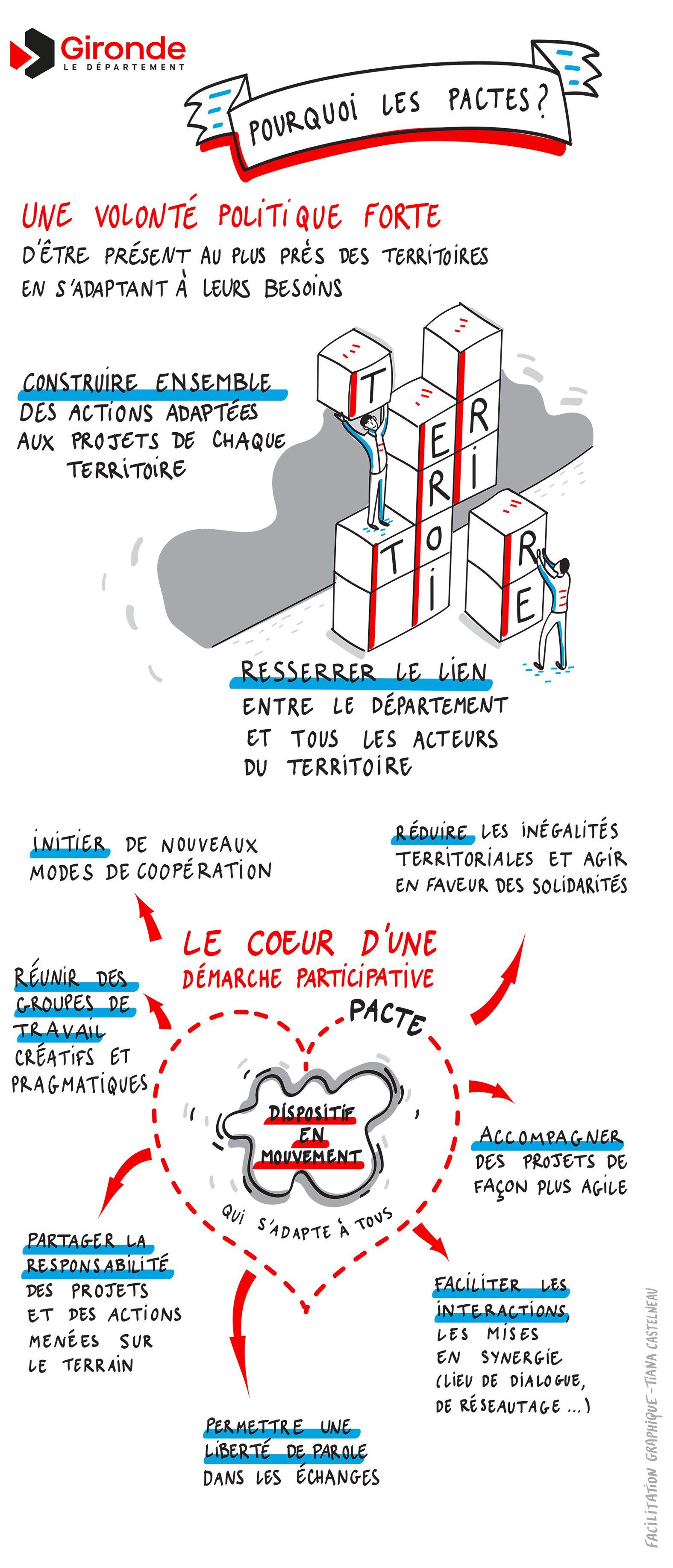 Programme Formation Facilitation Graphique Techniques Et Outils