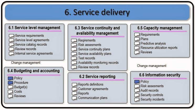 ITIL Service Management ISO/IEC 20000 Service delivery