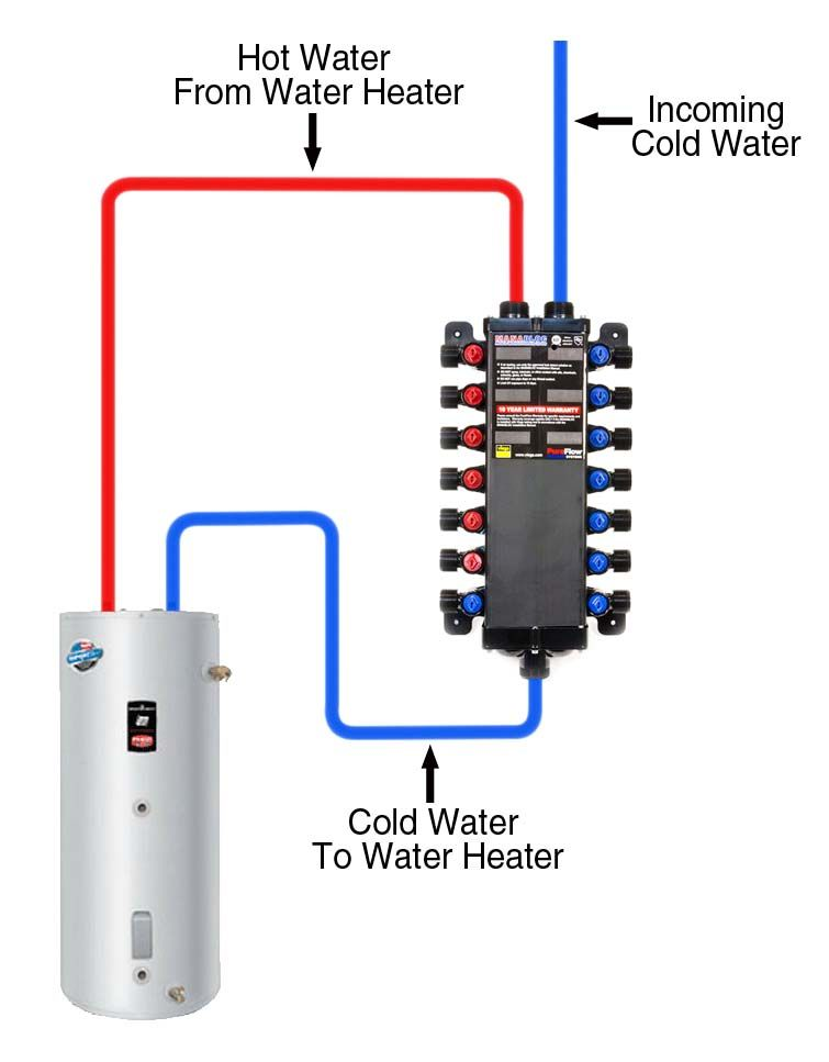 Pex Manabloc Hot Water Heater Schematic Water Plumbing Plumbing Installation Heating And Plumbing