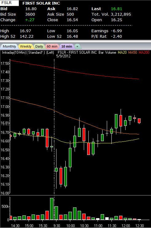 Bullish First Solar Starts To Show Signs Of Life Fslr Col I
