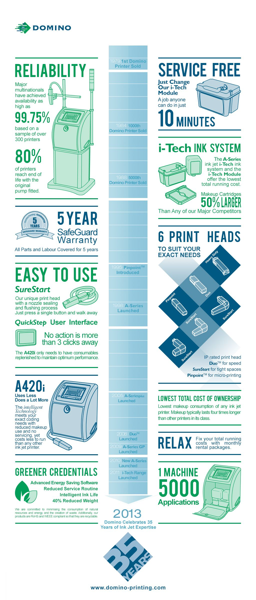 Infographic Domino Printing A Series Reliability Service