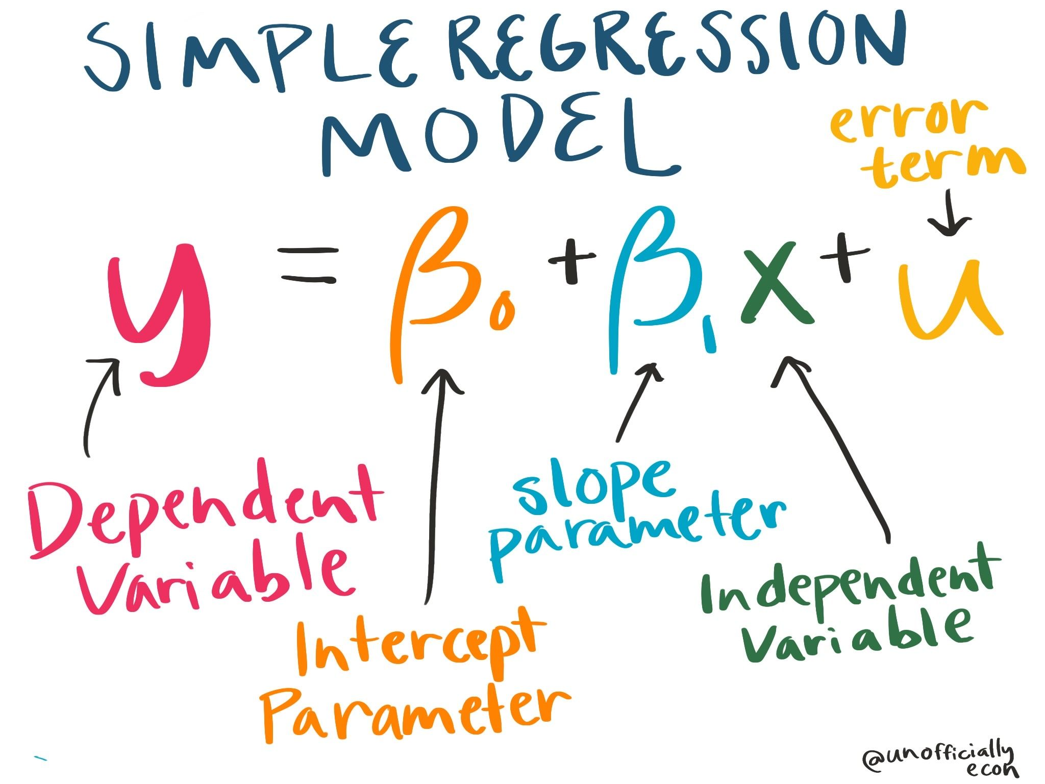 Simple Regression Model Grad School Quote Understanding Economic Statistic Math How To Cite A Book Chapter Apa 7th Edition