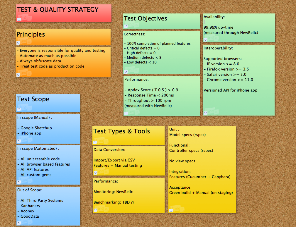 Example agile test strategy biz analyst smarts for Test automation strategy document template