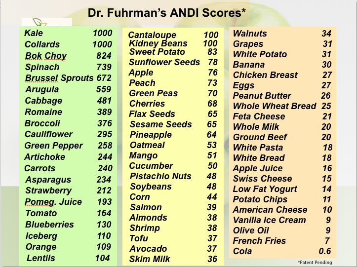Dr fuhrman   andi scores this list shows the best foods kale collards down to worst cola also rh pinterest
