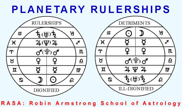 planetary rulerships astrology