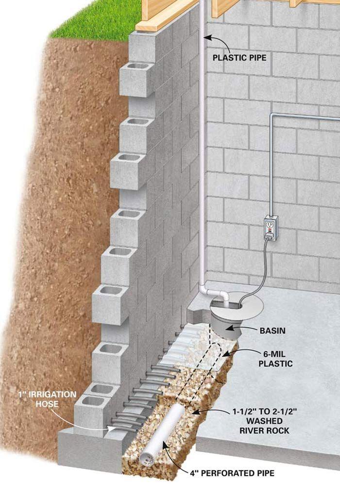 Basement Waterproofing How To Install A Basement Drainage System Waterproofing Basement Wet Basement Basement Walls