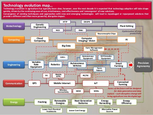 Technology Evolution Map 2 Technology Transition In Agriculture
