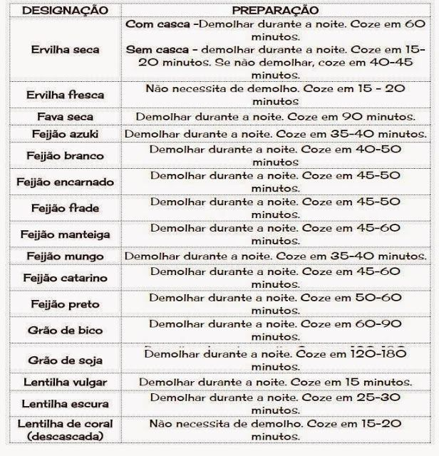 Universo dos Alimentos: tabelas
