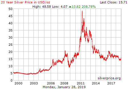 Silver Price Charts Historical Silver Prices Silver Price Graphs Chart Silver Prices Price Chart