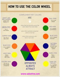 How To Use The Color Wheel When Dyeing Your Hair | hair facts ...
