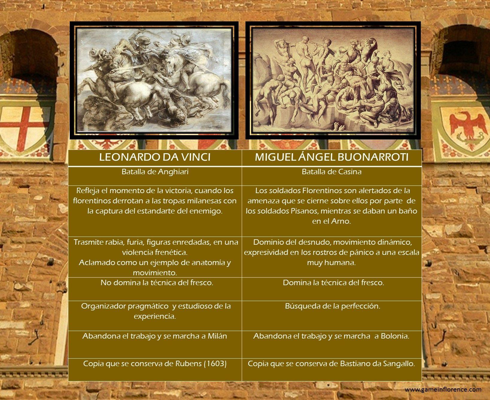 Salon De Los Quinientos Obras De Miguel Angel Y Leonardo Da Vinci Mientras Estuvieron Intactas Fue Leonardo Da Vinci Miguel Angel Buonarroti Miguel Angel