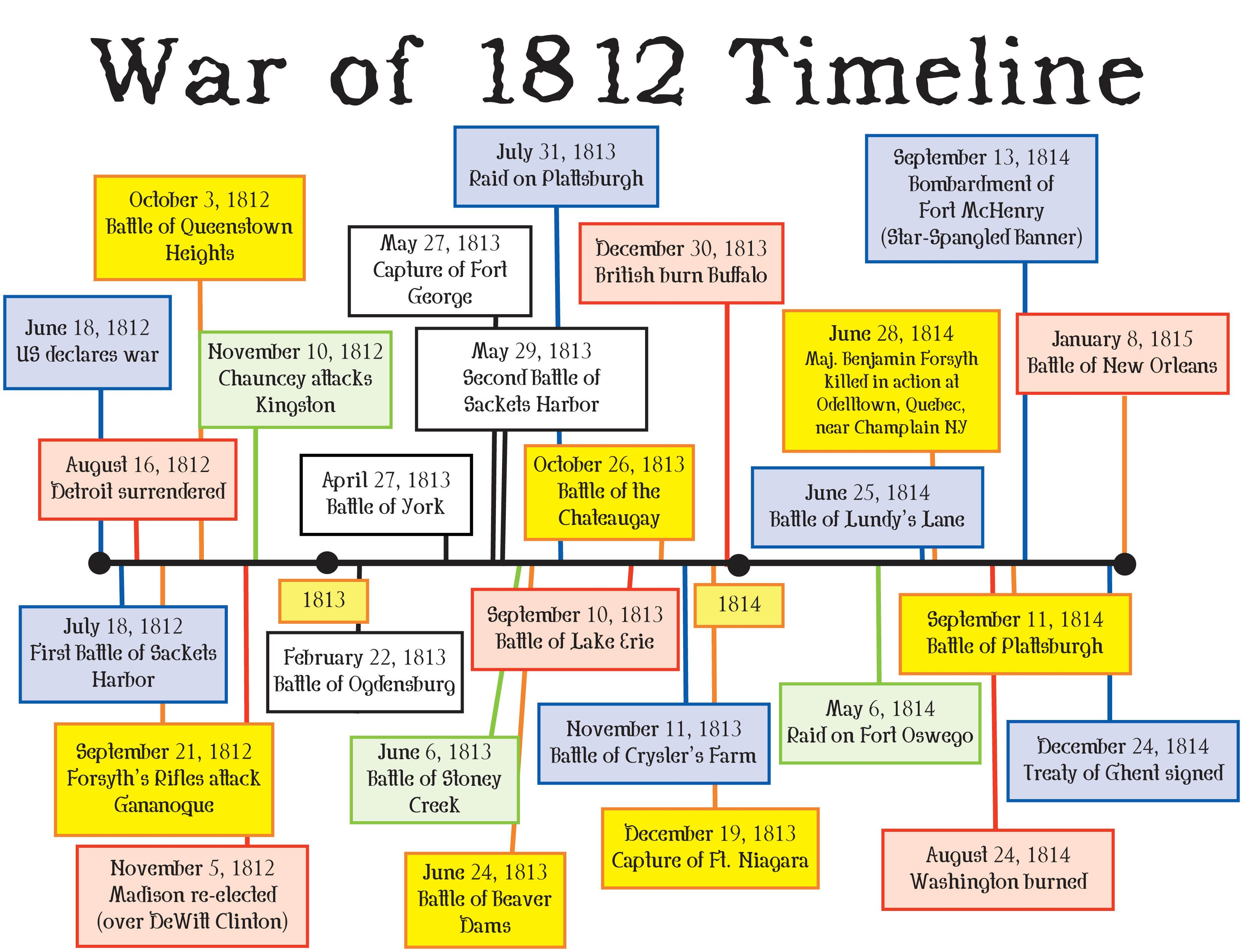 "an analysis of the events during the american war of 1812 War of 1812: lesson plan inventory embargo act and war of 1812 on american exports (war of 1812 events) ""ships during the war of 1812."