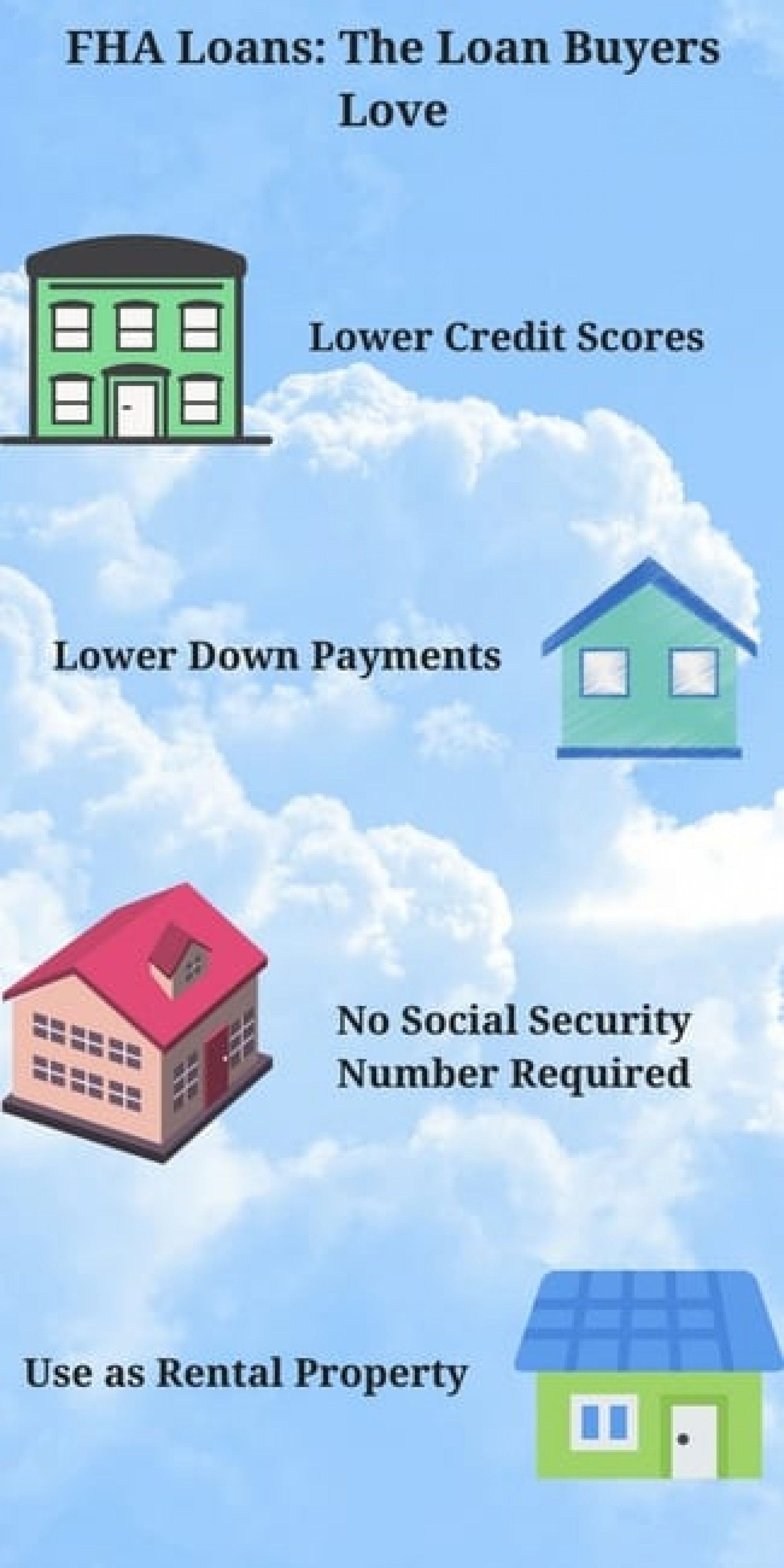 Fha Home Loan Benefits Infographic How To Get Approved For An