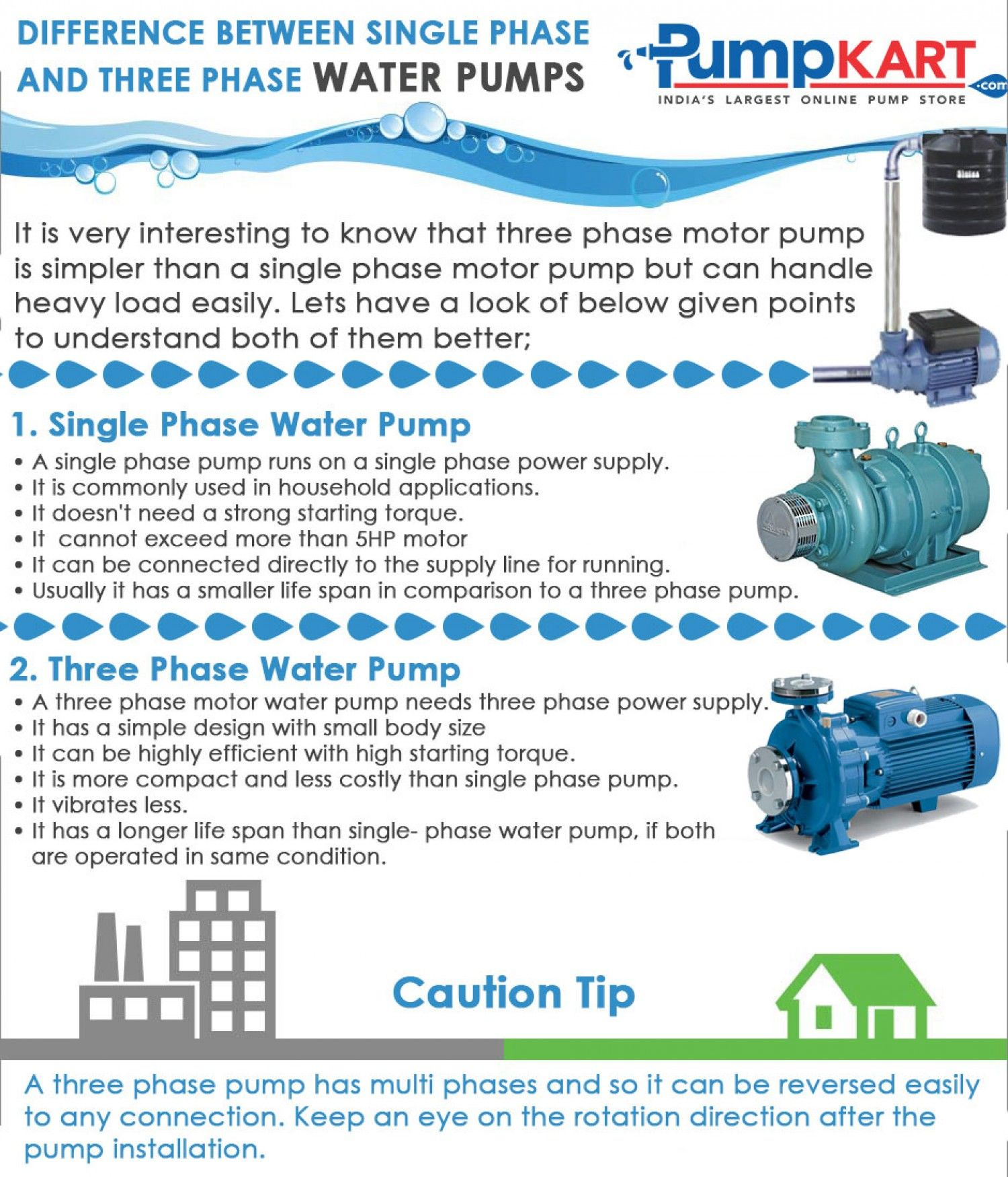 Difference Between Single Phase And Three Phase Water Pumps