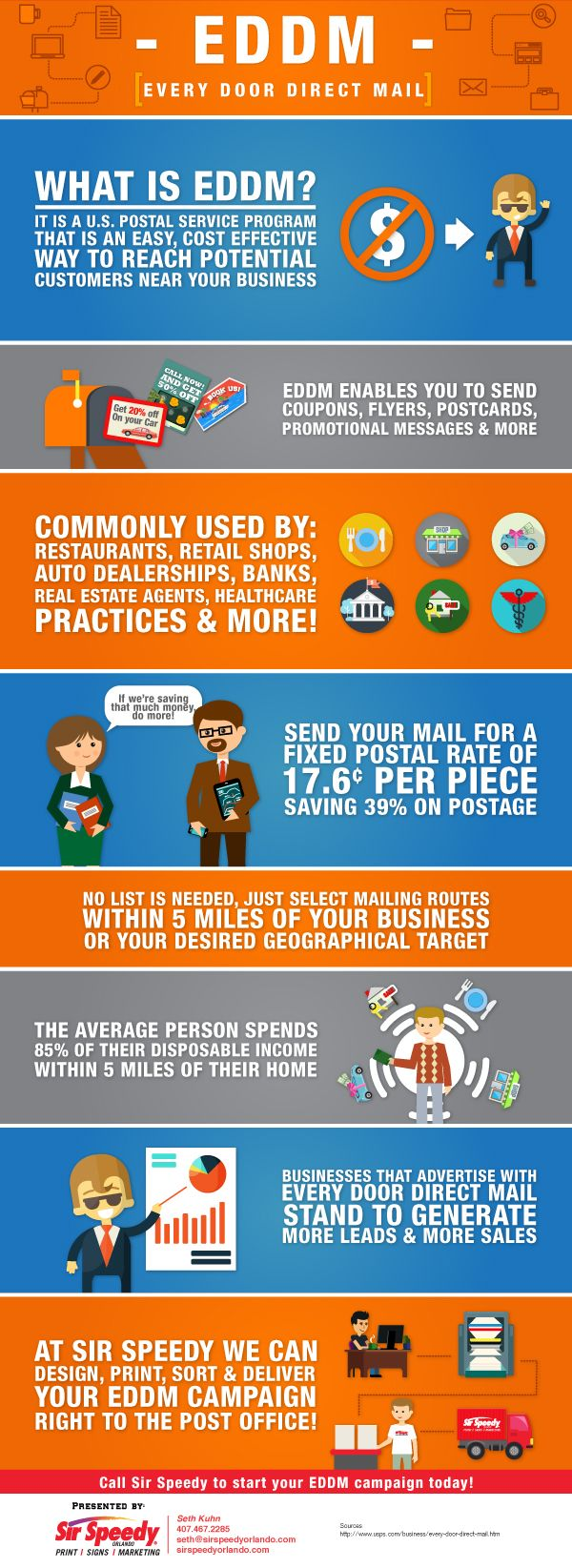 Eddm Every Door Direct Mail Direct Mail Directions Infographic