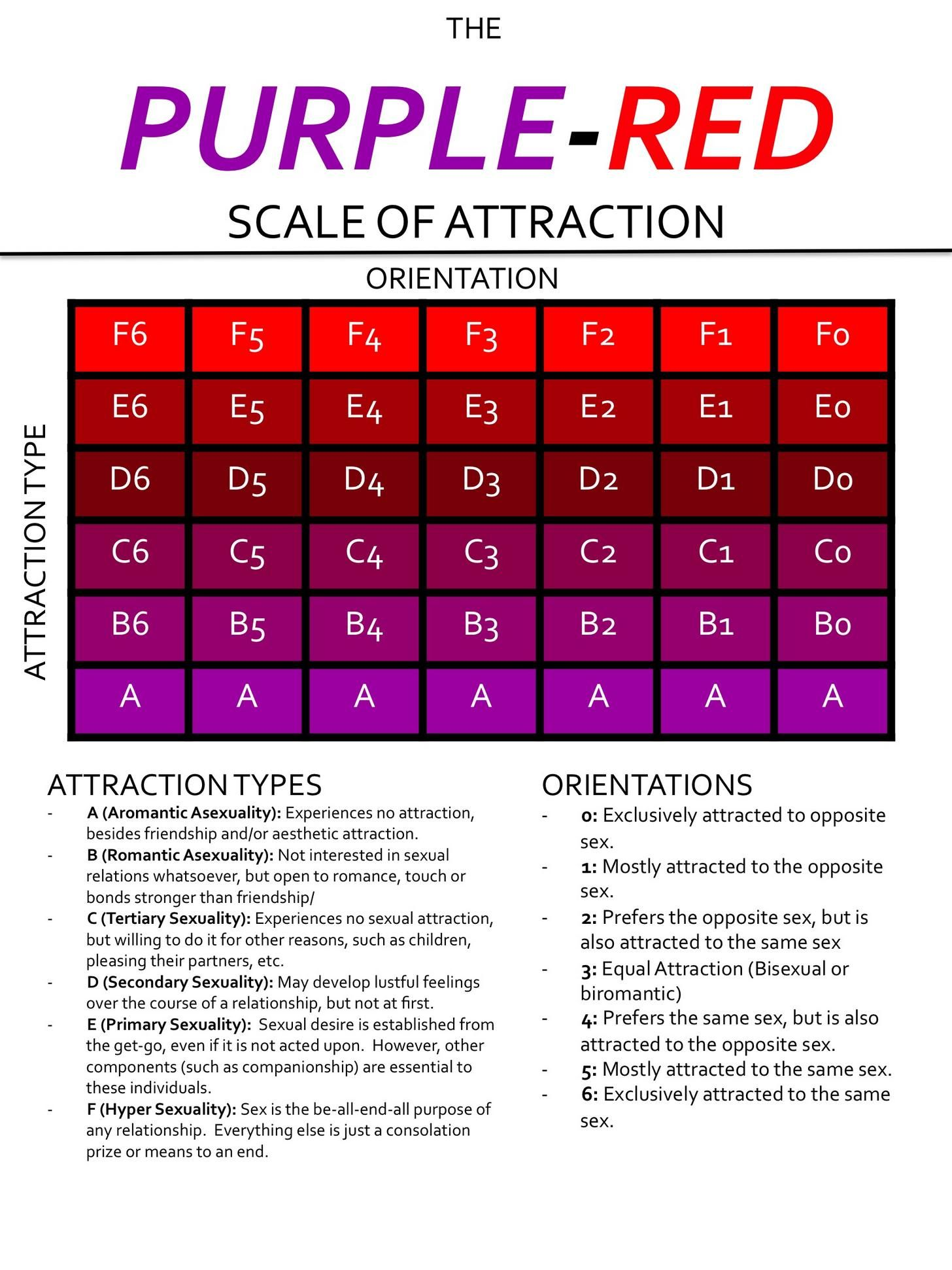 The Purple Red Scale Of Human Attraction Attraction Writing