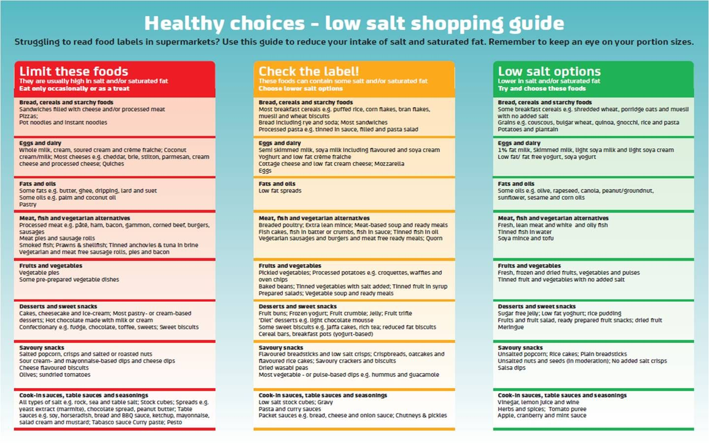 How to reduce your salt intake healthy shopping healthy