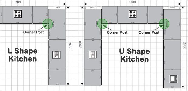 What Are Kitchen Corner Posts And Why Are They Needed? Http://advice