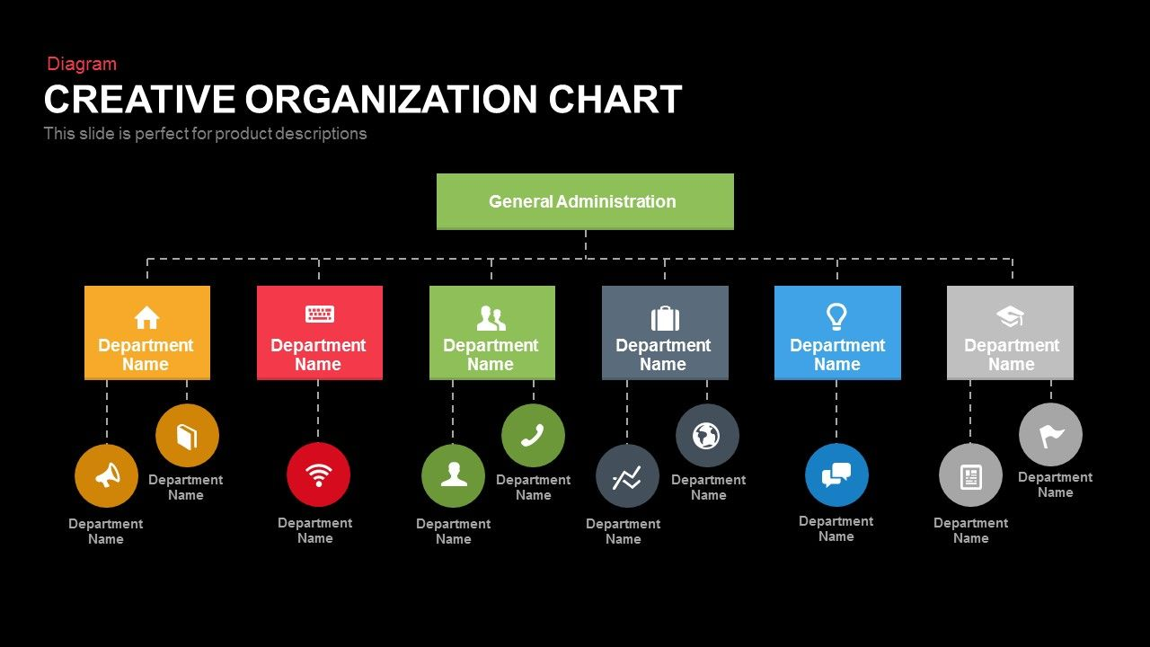 Creative Organization Chart  Charts    Creative