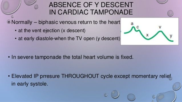 Hemodynamics of cardiac tamponade, constrictive pericarditis & restri…