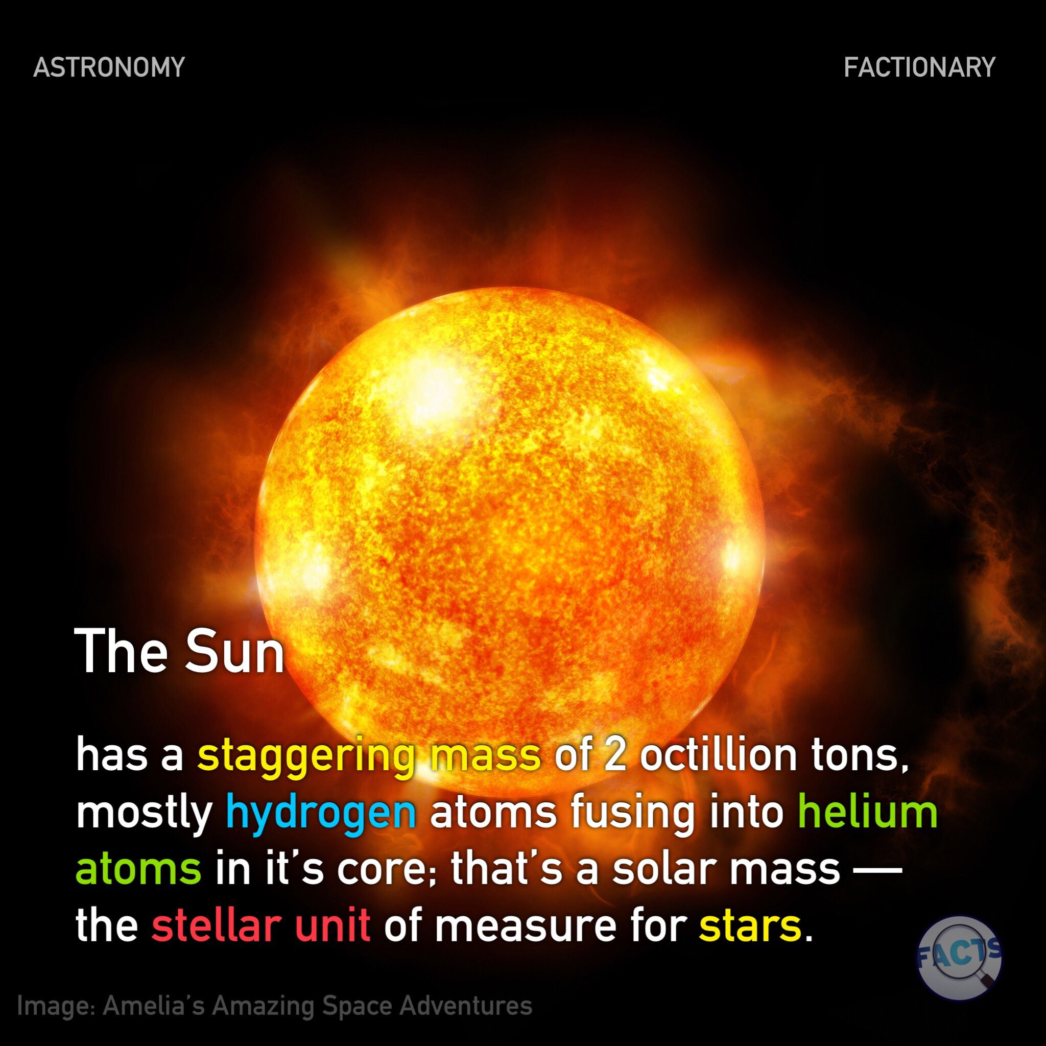 The Sun has a staggering mass of 2 octillion tons, mostly