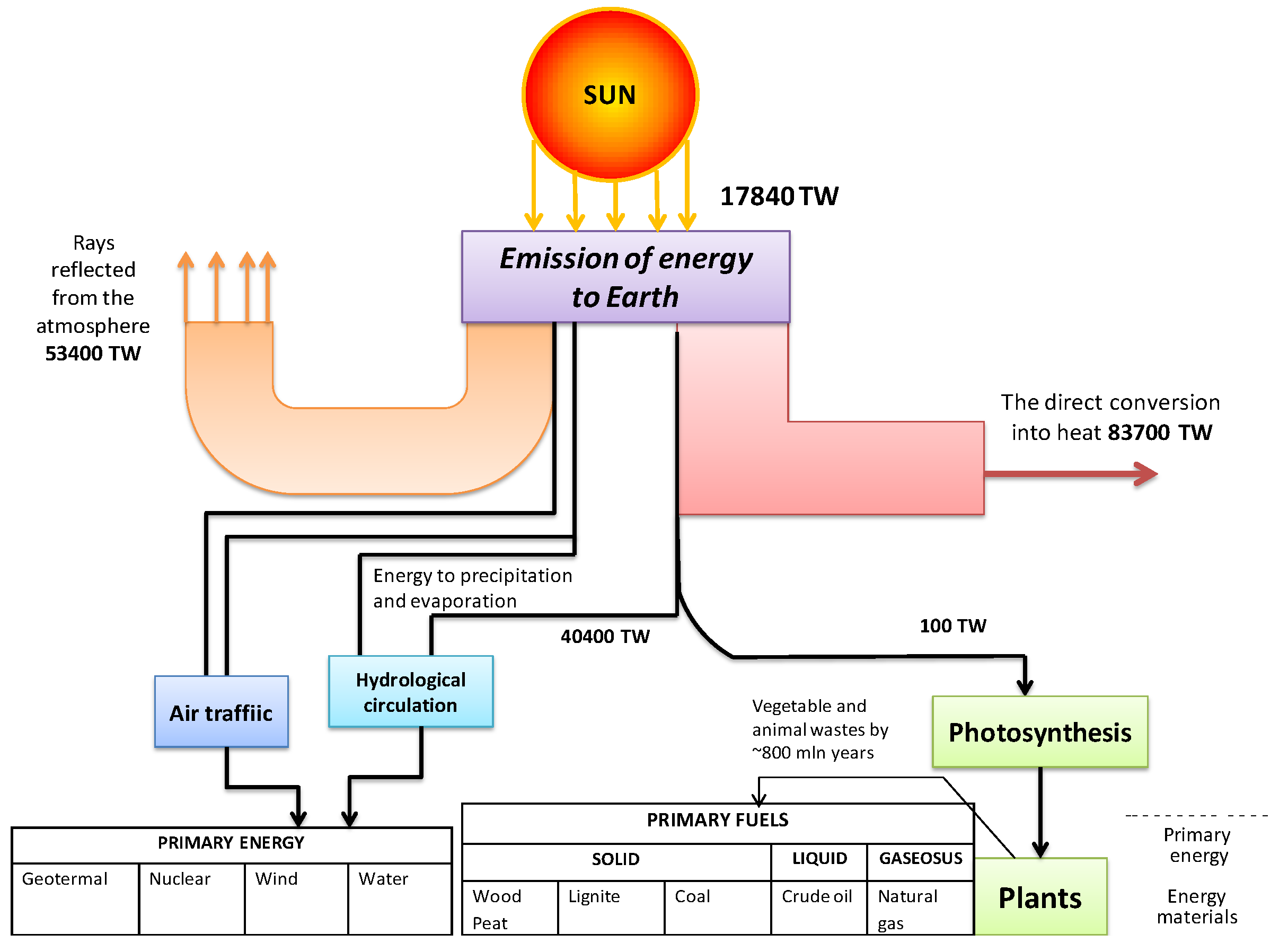 Solar Energy Transformation For More Great Solar And Wind
