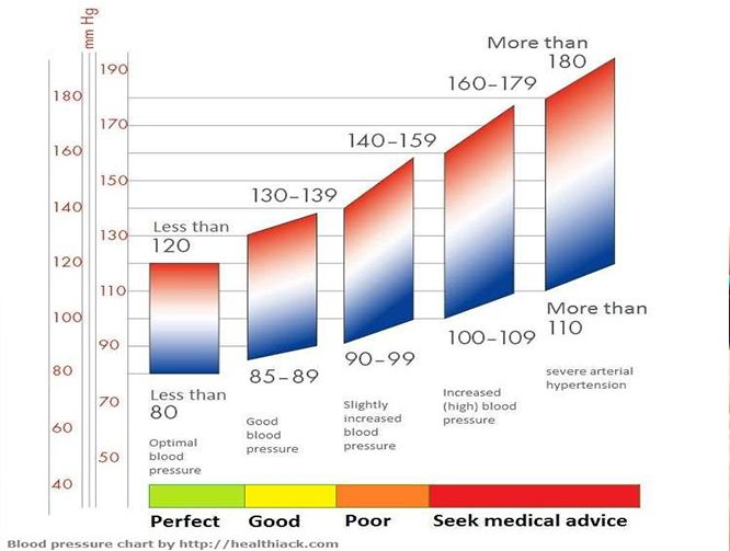 Blood Pressure Chart  Blood Pressure Chart High Blood Pressure