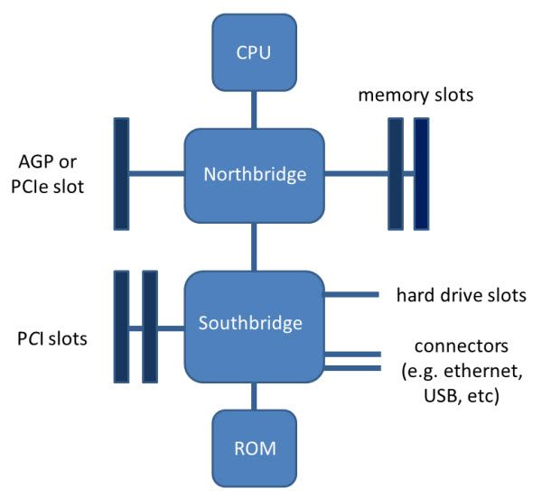 Diagram Of A Typical Motherboard Function Diagram Motherboard Computer System