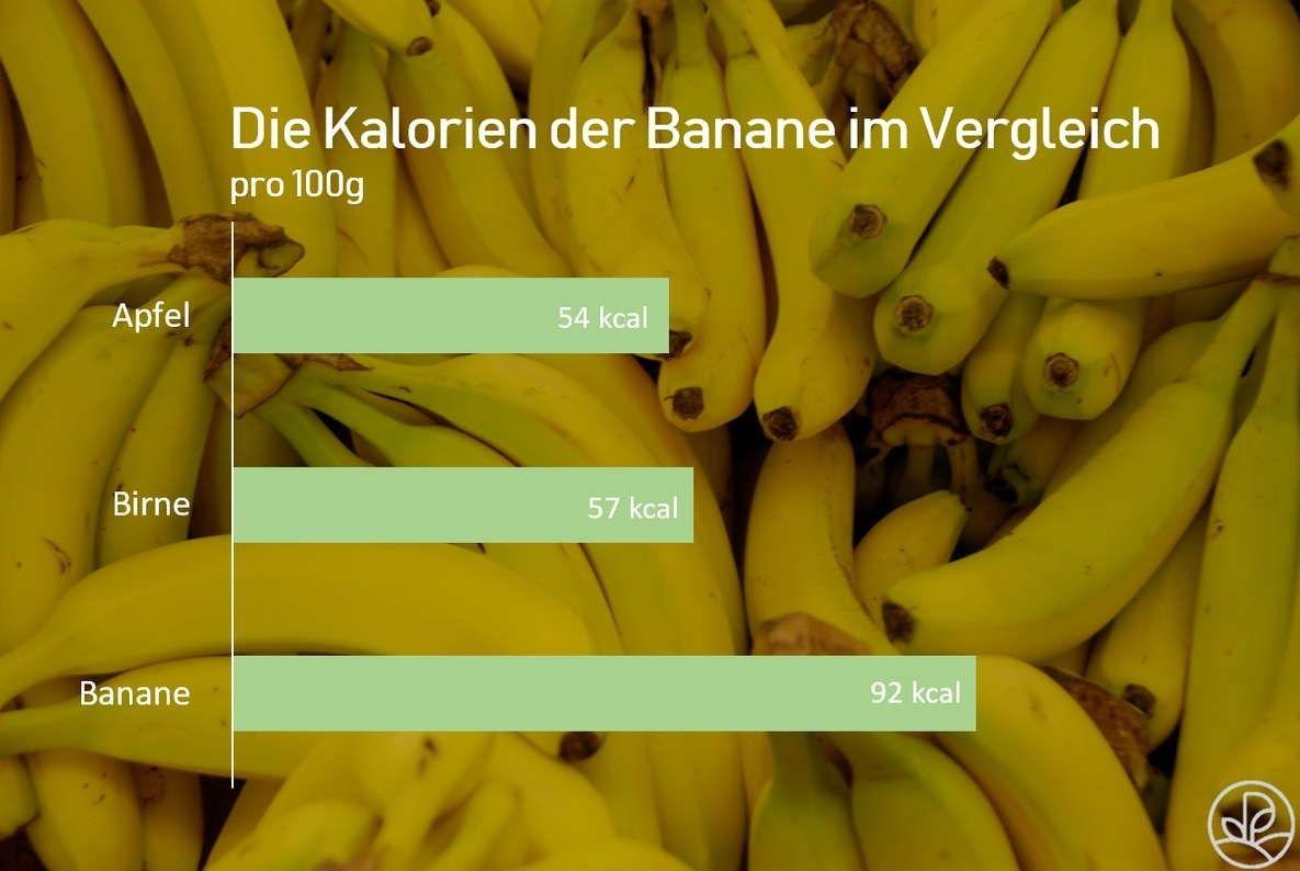 Banane Kalorien Und Nahrwerte Pinterest Garten And Gardens