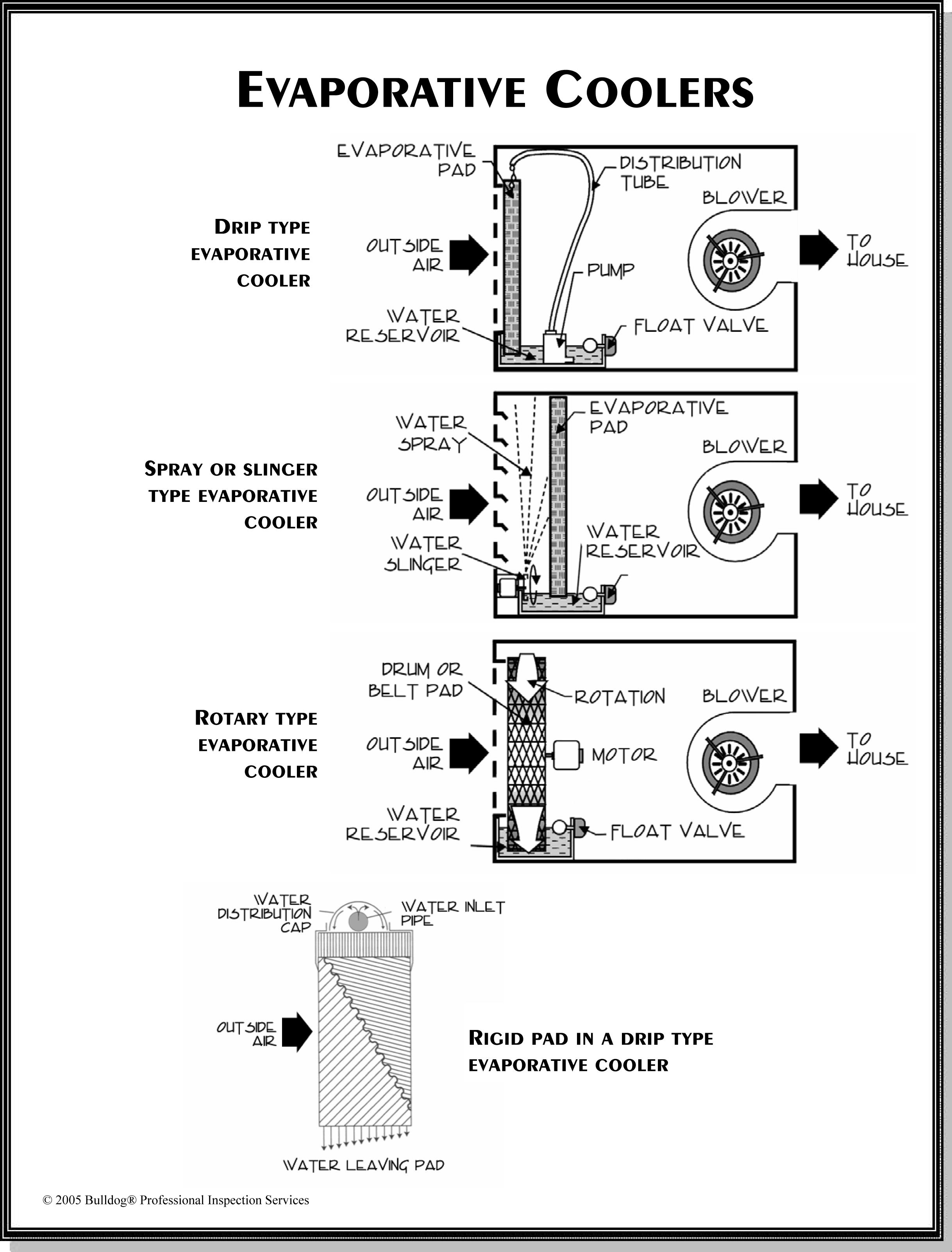 swamp cooler wiring diagram house car wiring diagrams explained u2022 rh ethermag co