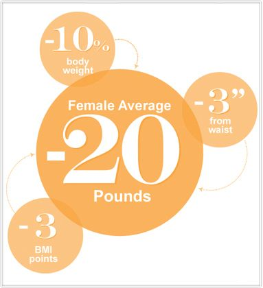 women lose an average of 20 pounds on one round of