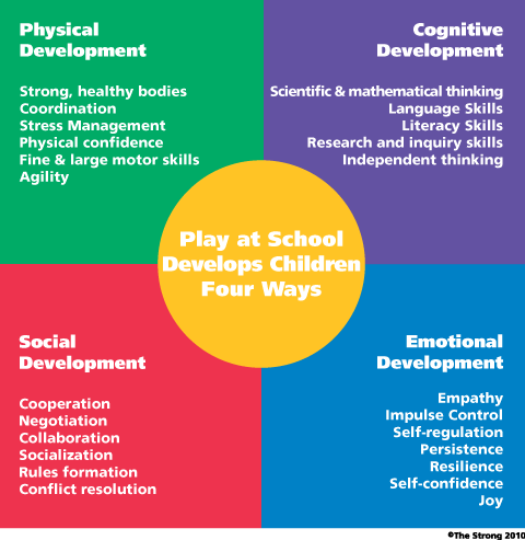 benefits of play in child development