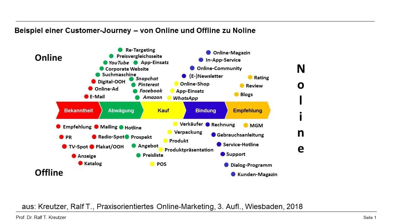 Https Www Linkedin Com Feed Customer Journey Online Magazine Journey Snapchat