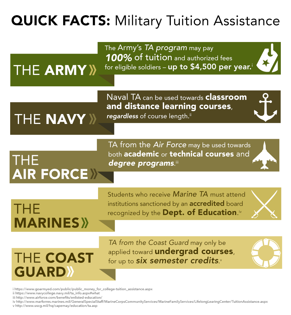 Military Tuition Assistance Va Education Benefits Tuition Assistance Tuition College Costs