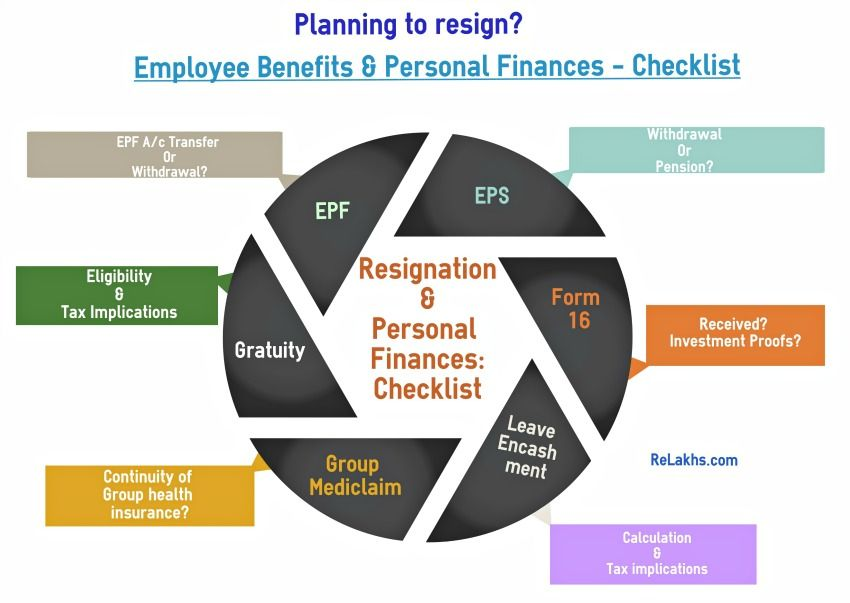 Are You Planning To Quit Your Job Or Serving Your Notice Period