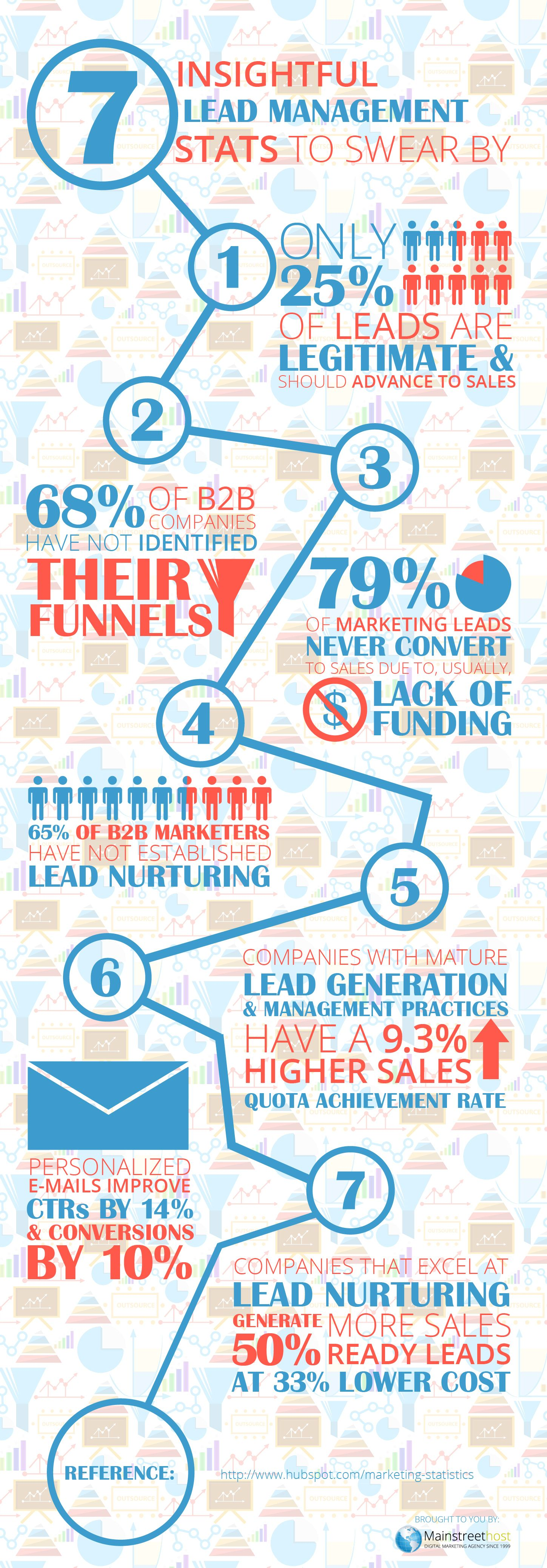 7 Insightful Lead Management Stats to Swear By #infographic