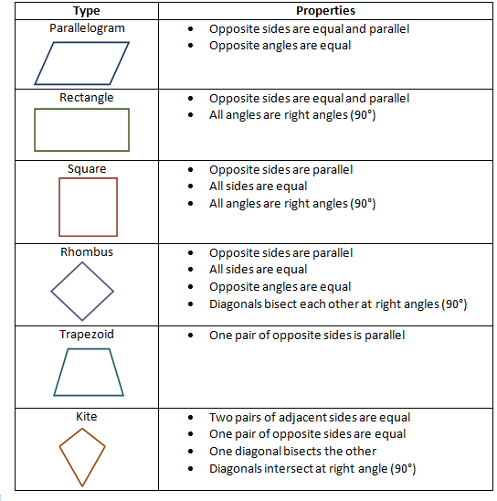 Table Below Shows The Types Of Quadrilaterals And Their ...