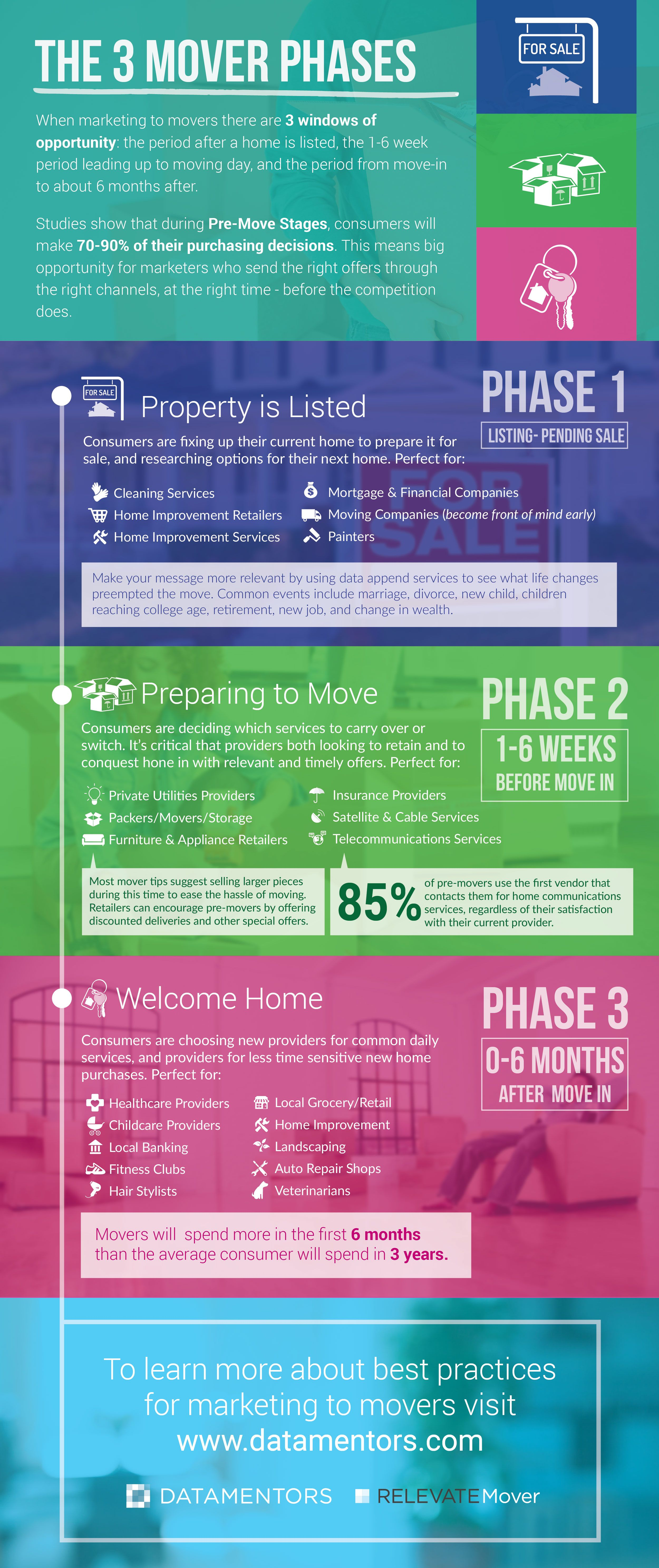 Pin by V12 Data on Mover Data infographics | Infographic, Marketing