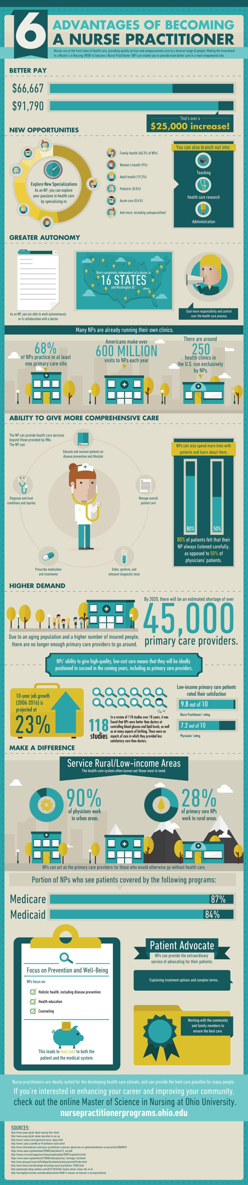 Infographic 6 advantages of a nurse practitioner