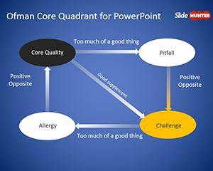 Free ofman core quadrant powerpoint template free powerpoint free ofman core quadrant powerpoint template free powerpoint templates slidehunter toneelgroepblik Images