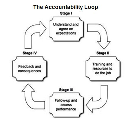 What The Accountability Loop means for your business