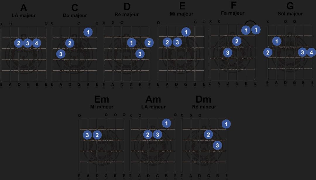 Dictionnaire visuel : les 8 accords de guitare faciles ...