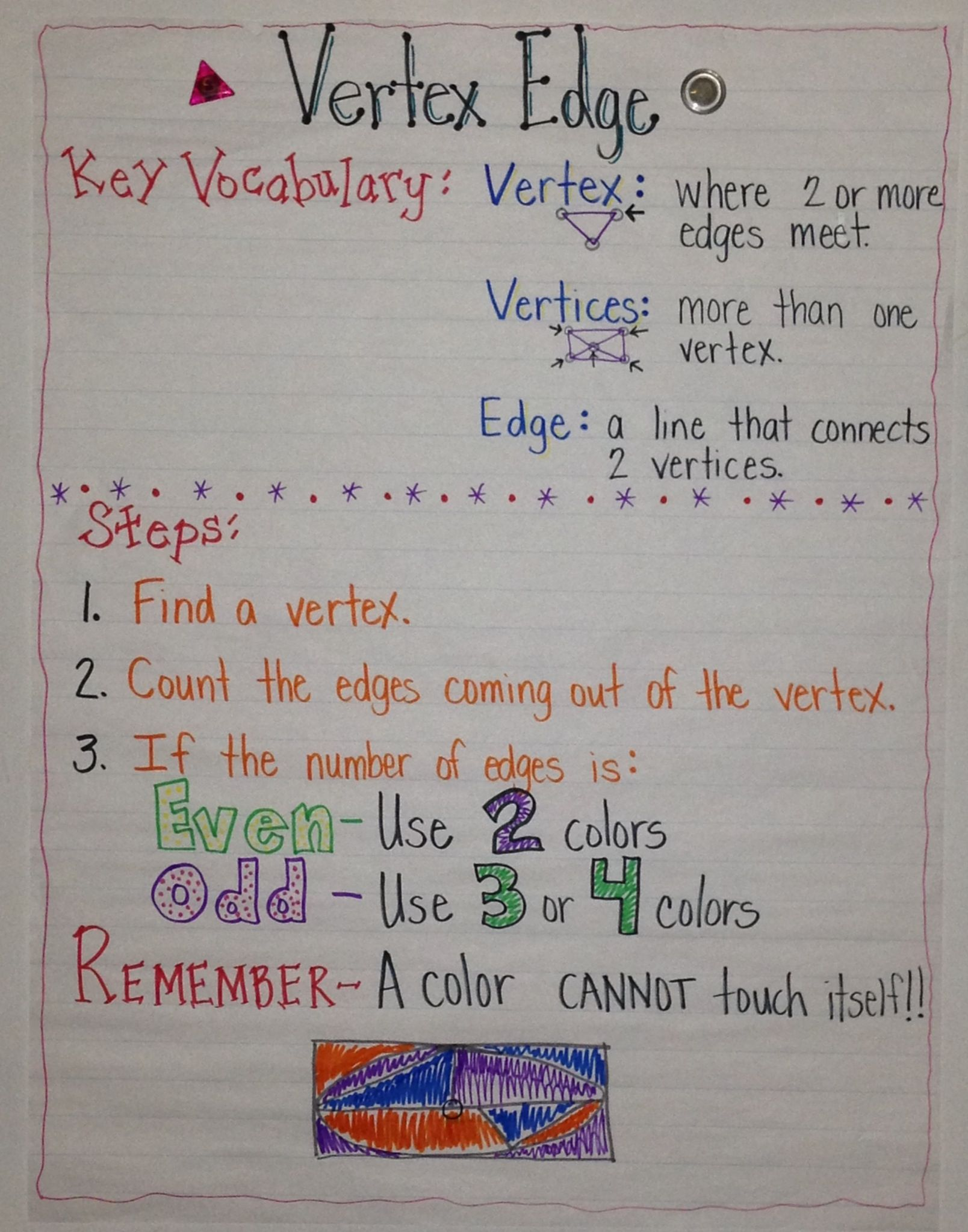 Vertex Edge Anchor Chart