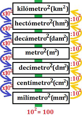 Escala de las unidades de rea metros cuadrados matem ticas - Pasar de metros a metros cuadrados ...